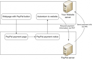 paypal communications flow
