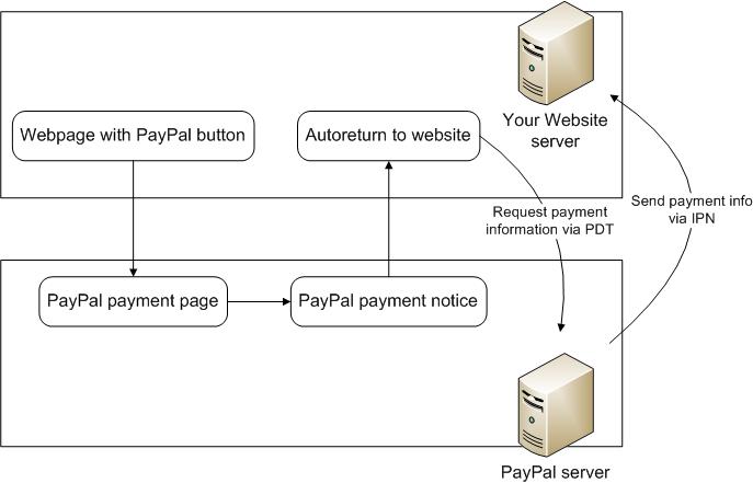 Paypal-Communication